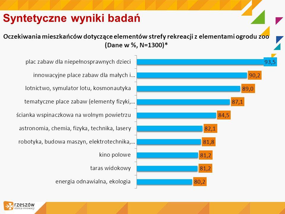 Syntetyczne wyniki badań