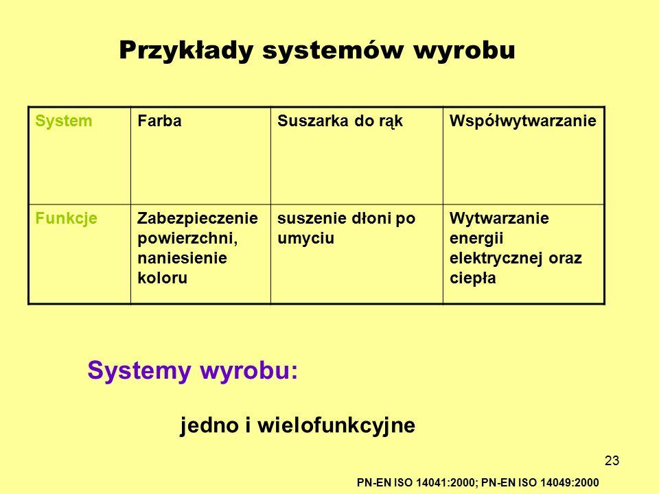 Przykłady systemów wyrobu