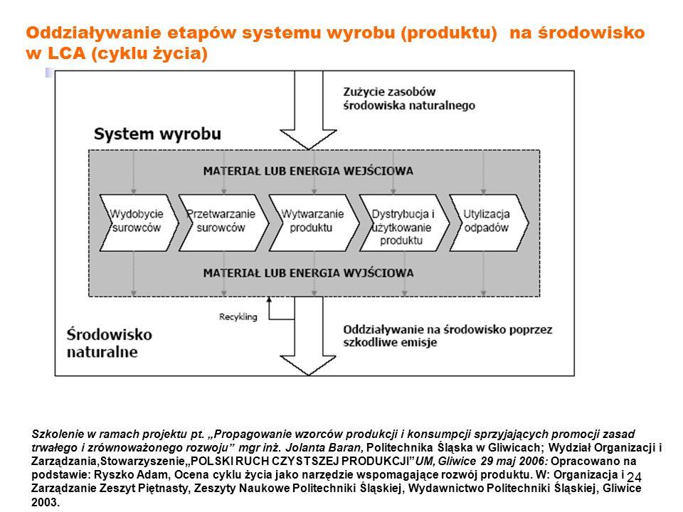 Oddziaływanie etapów systemu wyrobu (produktu) na środowisko w LCA (cyklu życia)