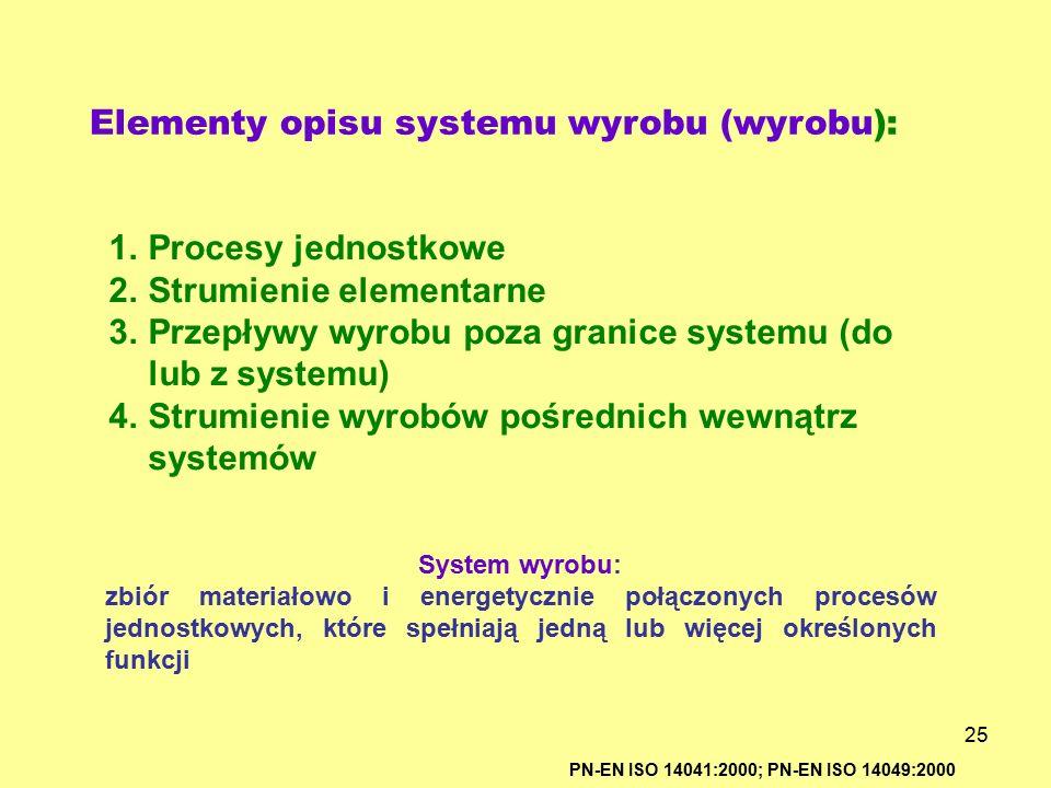 Elementy opisu systemu wyrobu (wyrobu):