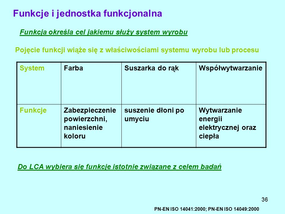 Funkcje i jednostka funkcjonalna