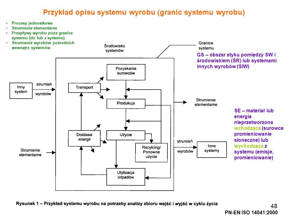 Przykład opisu systemu wyrobu (granic systemu wyrobu)