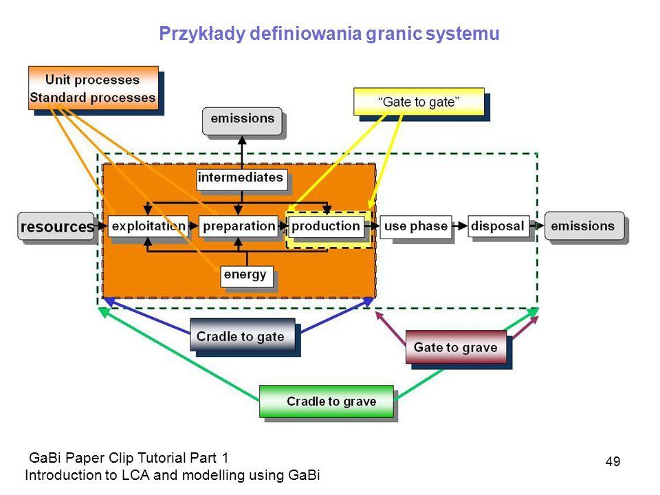 Przykłady definiowania granic systemu