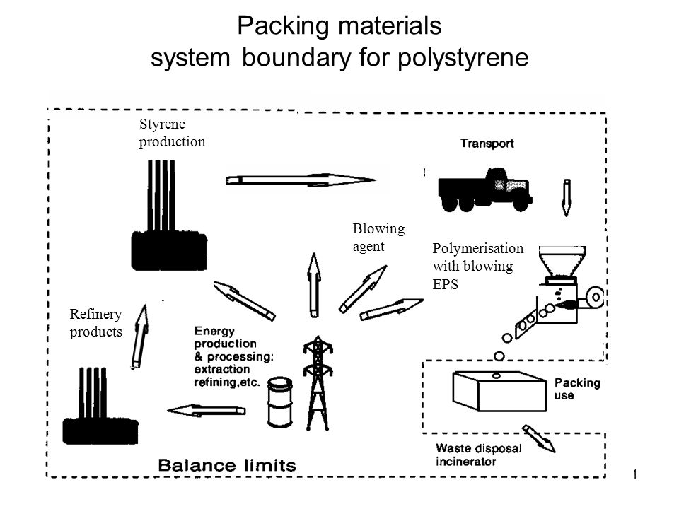 Packing materials system boundary for polystyrene