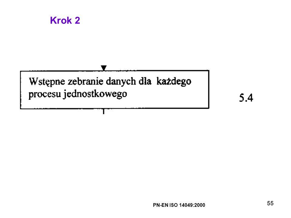 Krok 2 PN-EN ISO 14049:2000