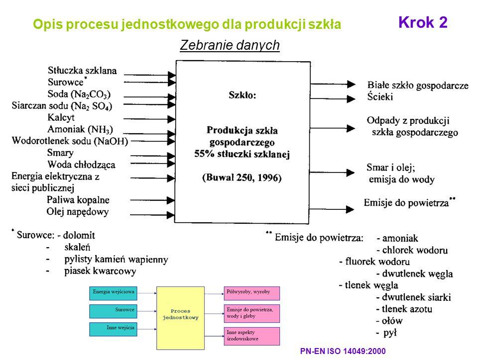 Krok 2 Opis procesu jednostkowego dla produkcji szkła Zebranie danych