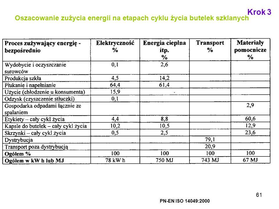 Krok 3 Oszacowanie zużycia energii na etapach cyklu życia butelek szklanych PN-EN ISO 14049:2000