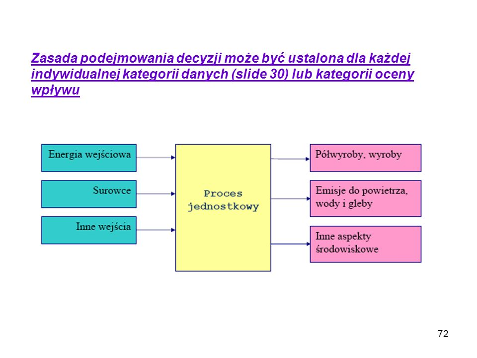 Zasada podejmowania decyzji może być ustalona dla każdej indywidualnej kategorii danych (slide 30) lub kategorii oceny wpływu