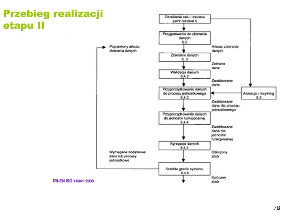 Przebieg realizacji etapu II