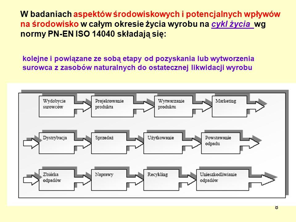 W badaniach aspektów środowiskowych i potencjalnych wpływów na środowisko w całym okresie życia wyrobu na cykl życia wg normy PN-EN ISO 14040 składają się: