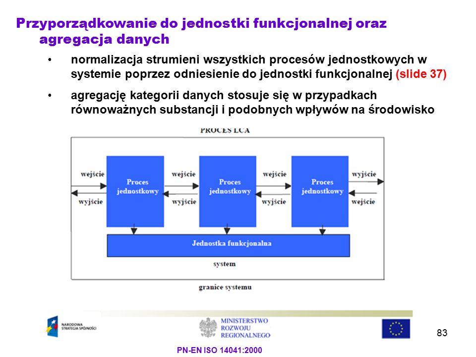 Przyporządkowanie do jednostki funkcjonalnej oraz agregacja danych