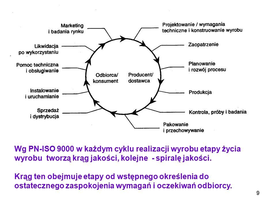 Wg PN-ISO 9000 w każdym cyklu realizacji wyrobu etapy życia wyrobu tworzą krąg jakości, kolejne - spiralę jakości.