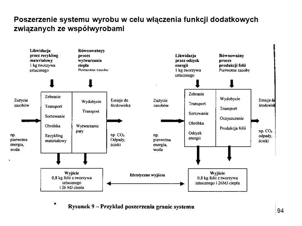 Poszerzenie systemu wyrobu w celu włączenia funkcji dodatkowych związanych ze współwyrobami