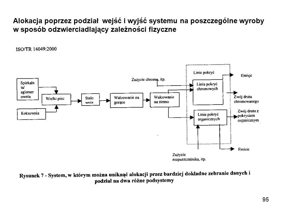 Alokacja poprzez podział wejść i wyjść systemu na poszczególne wyroby w sposób odzwierciadlający zależności fizyczne