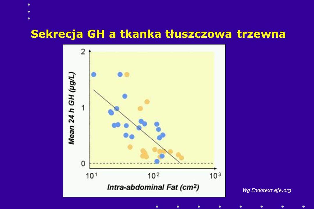 Sekrecja GH a tkanka tłuszczowa trzewna