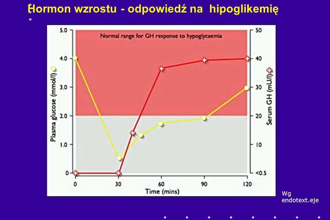 Hormon wzrostu - odpowiedź na hipoglikemię