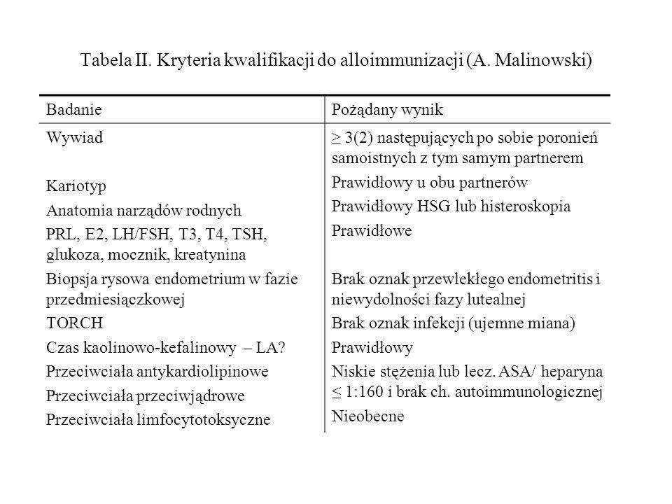 Tabela II. Kryteria kwalifikacji do alloimmunizacji (A. Malinowski)