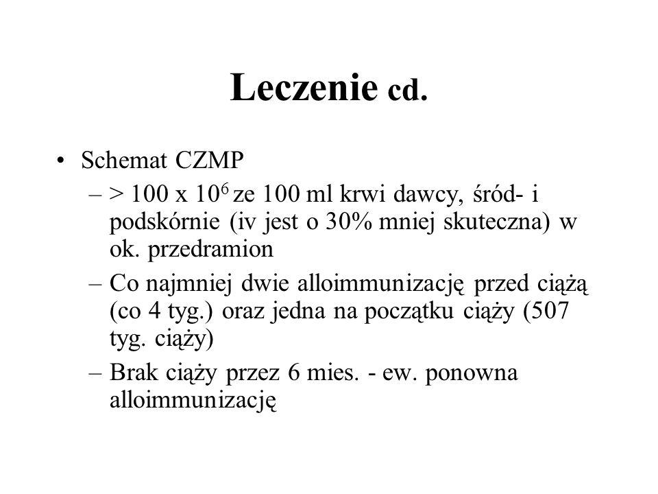 Leczenie cd. Schemat CZMP