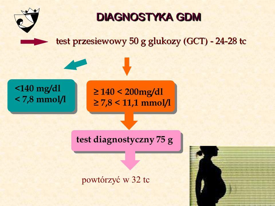 DIAGNOSTYKA GDM test przesiewowy 50 g glukozy (GCT) - 24-28 tc