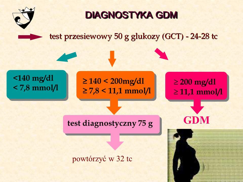GDM DIAGNOSTYKA GDM test przesiewowy 50 g glukozy (GCT) - 24-28 tc