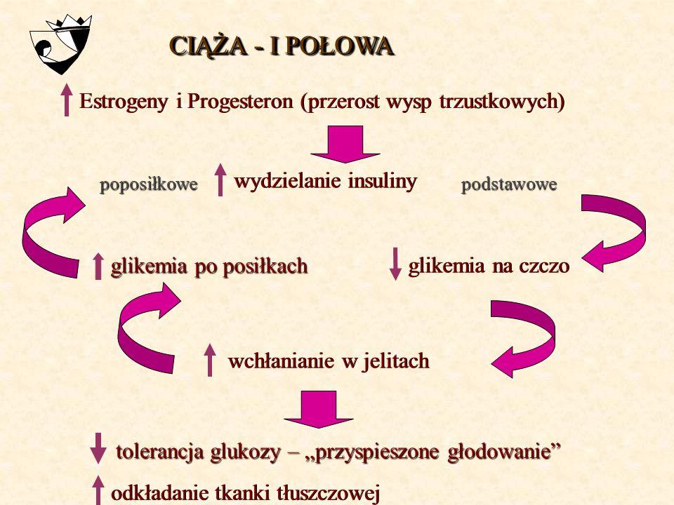 CIĄŻA - I POŁOWA Estrogeny i Progesteron (przerost wysp trzustkowych)