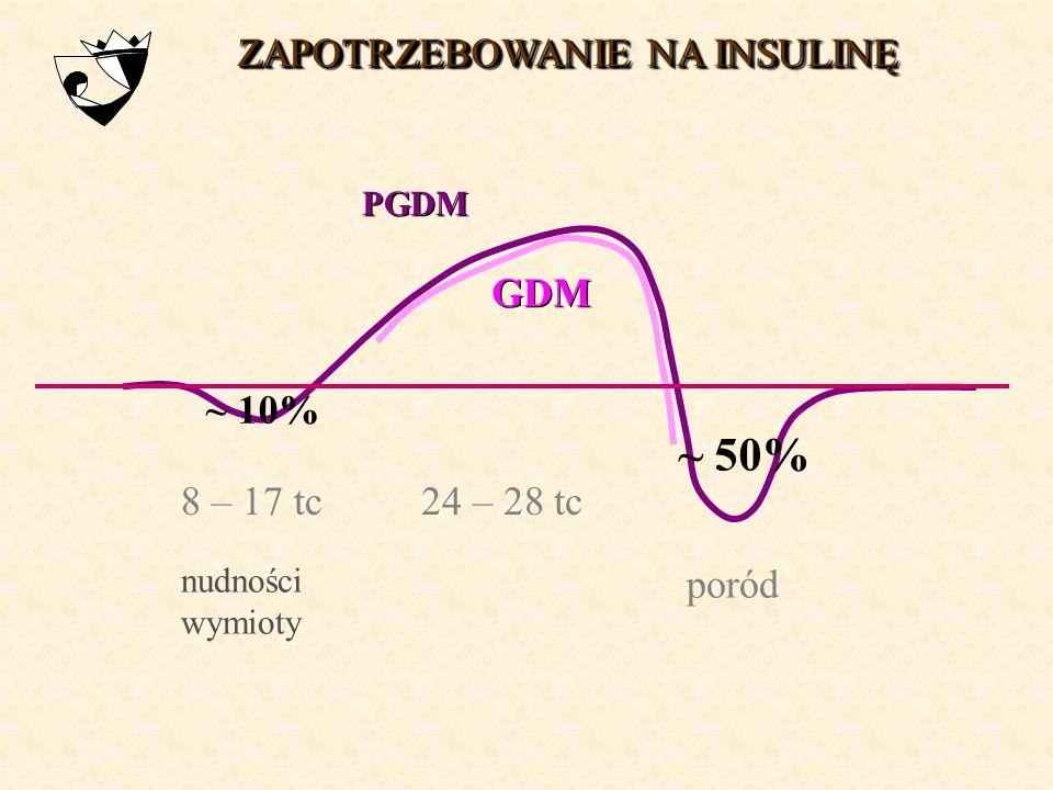 ~ 50% ZAPOTRZEBOWANIE NA INSULINĘ GDM ~ 10% 8 – 17 tc 24 – 28 tc poród
