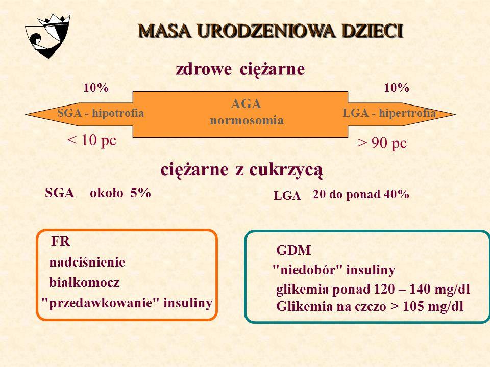 ciężarne z cukrzycą MASA URODZENIOWA DZIECI zdrowe ciężarne < 10 pc