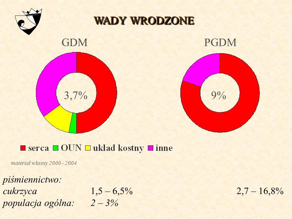 WADY WRODZONE GDM PGDM 3,7% 9% piśmiennictwo: