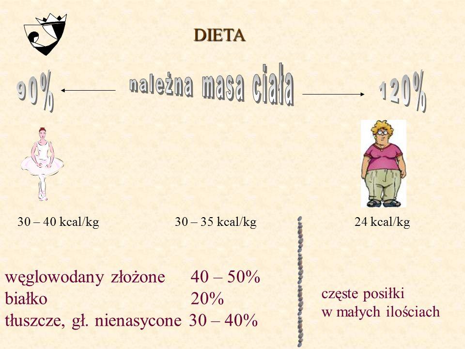 węglowodany złożone 40 – 50% białko 20%