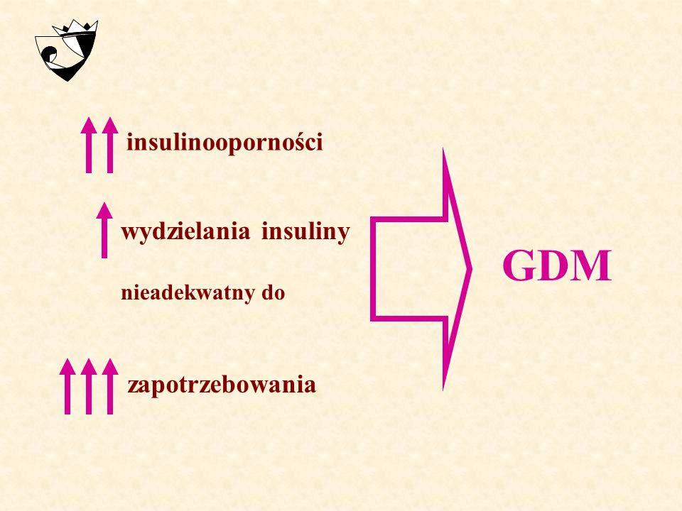 GDM insulinooporności wydzielania insuliny zapotrzebowania