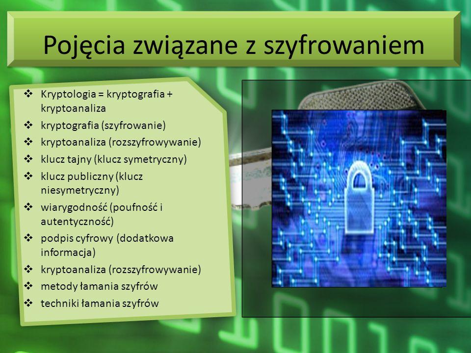 Pojęcia związane z szyfrowaniem