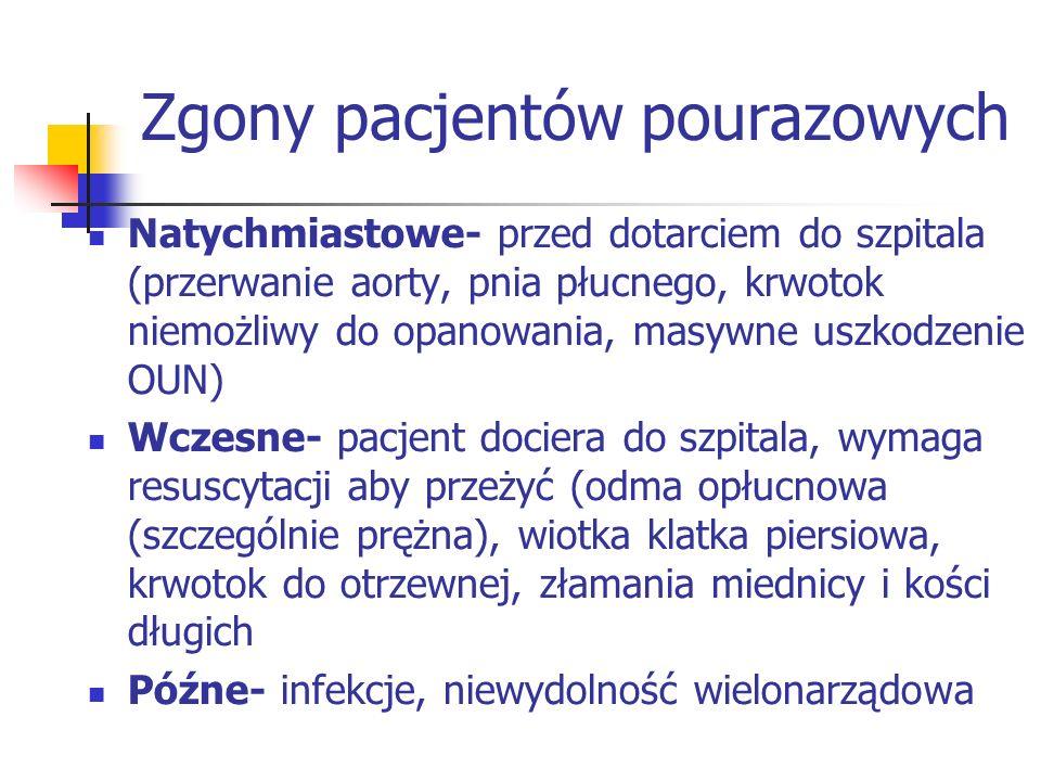 Zgony pacjentów pourazowych