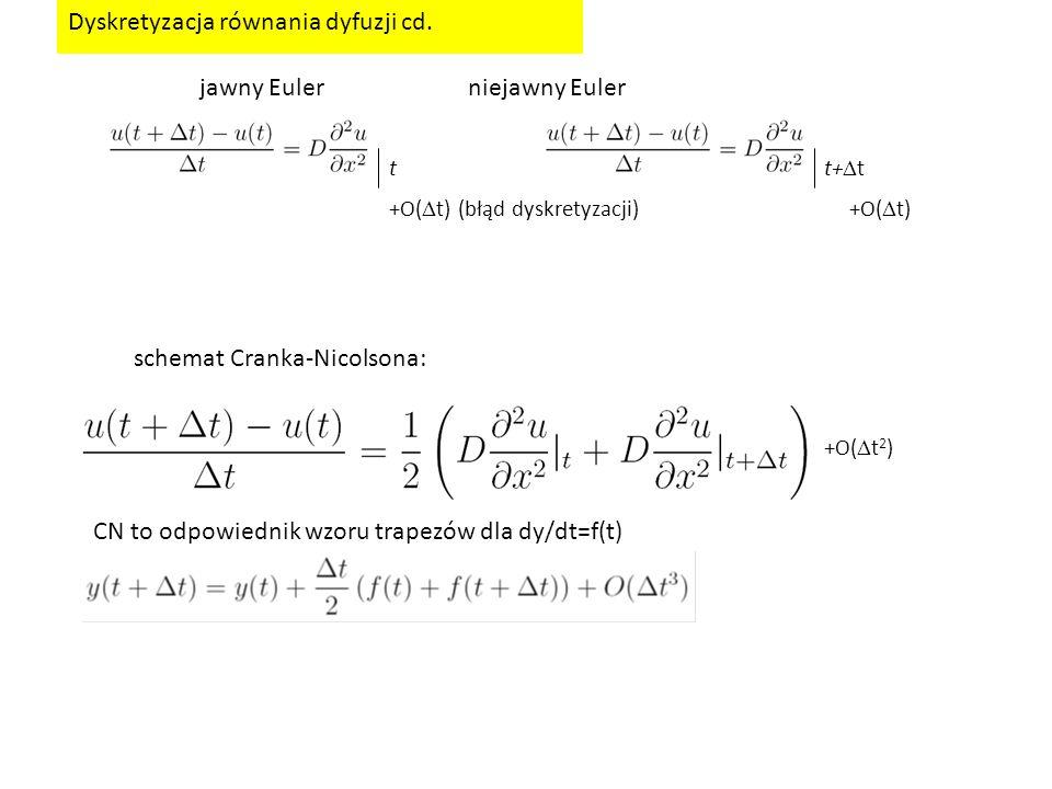 Dyskretyzacja równania dyfuzji cd.