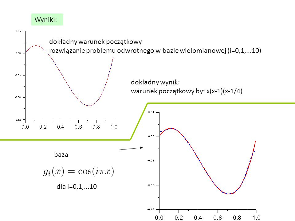 Wyniki: dokładny warunek początkowy rozwiązanie problemu odwrotnego w bazie wielomianowej (i=0,1,...10)