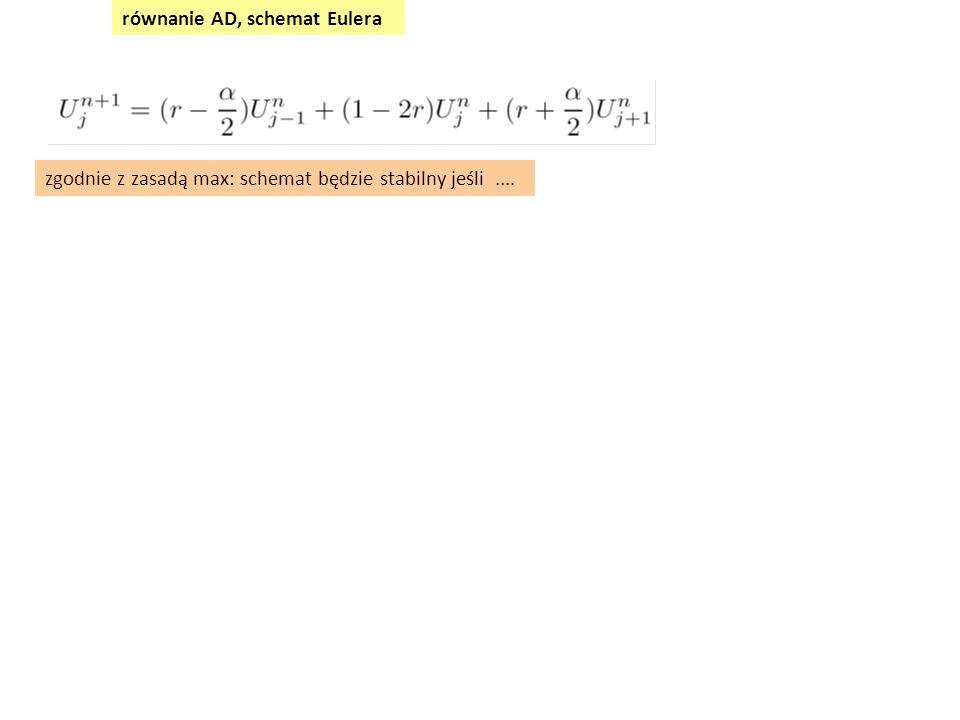 równanie AD, schemat Eulera