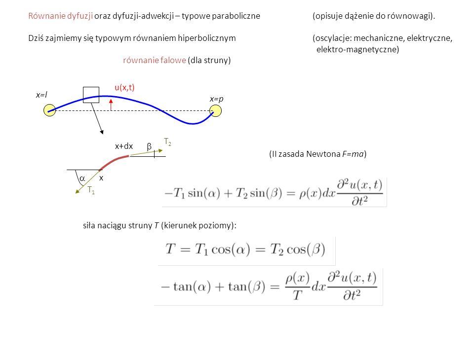 Równanie dyfuzji oraz dyfuzji-adwekcji – typowe paraboliczne