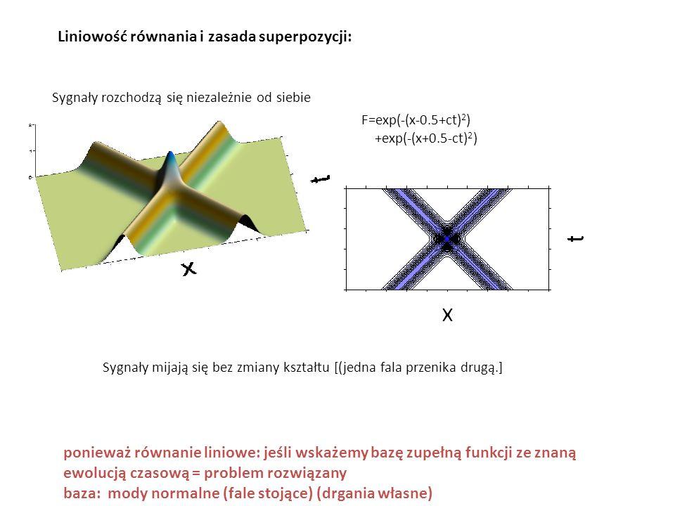 Liniowość równania i zasada superpozycji: