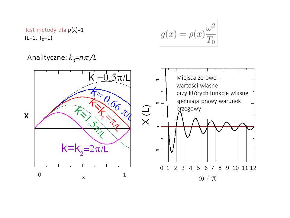 Analityczne: kn=np /L X Test metody dla r(x)=1 (L=1, T0=1)