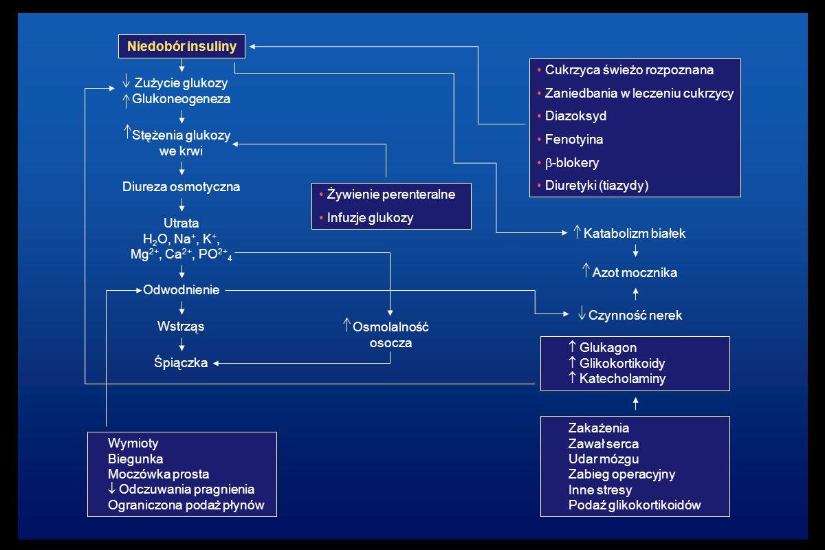 Cukrzyca świeżo rozpoznana Zaniedbania w leczeniu cukrzycy Diazoksyd