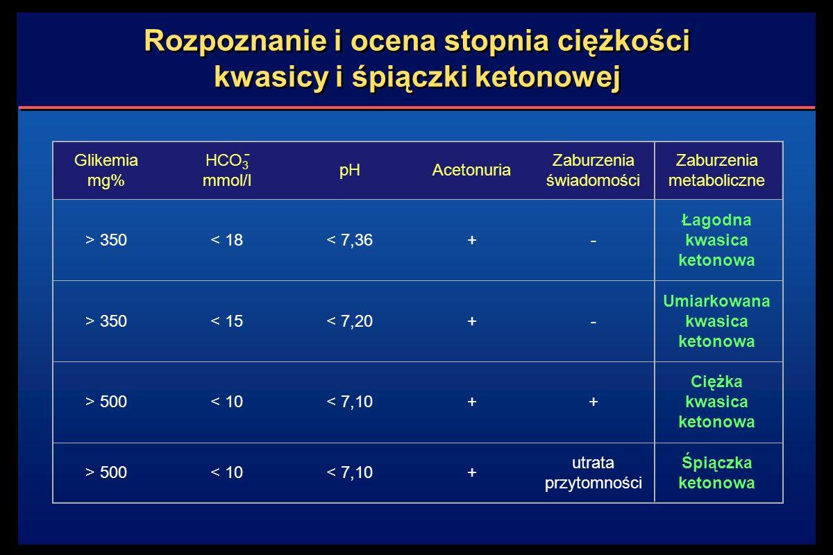 Rozpoznanie i ocena stopnia ciężkości kwasicy i śpiączki ketonowej