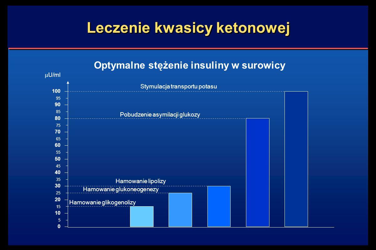 Leczenie kwasicy ketonowej Optymalne stężenie insuliny w surowicy