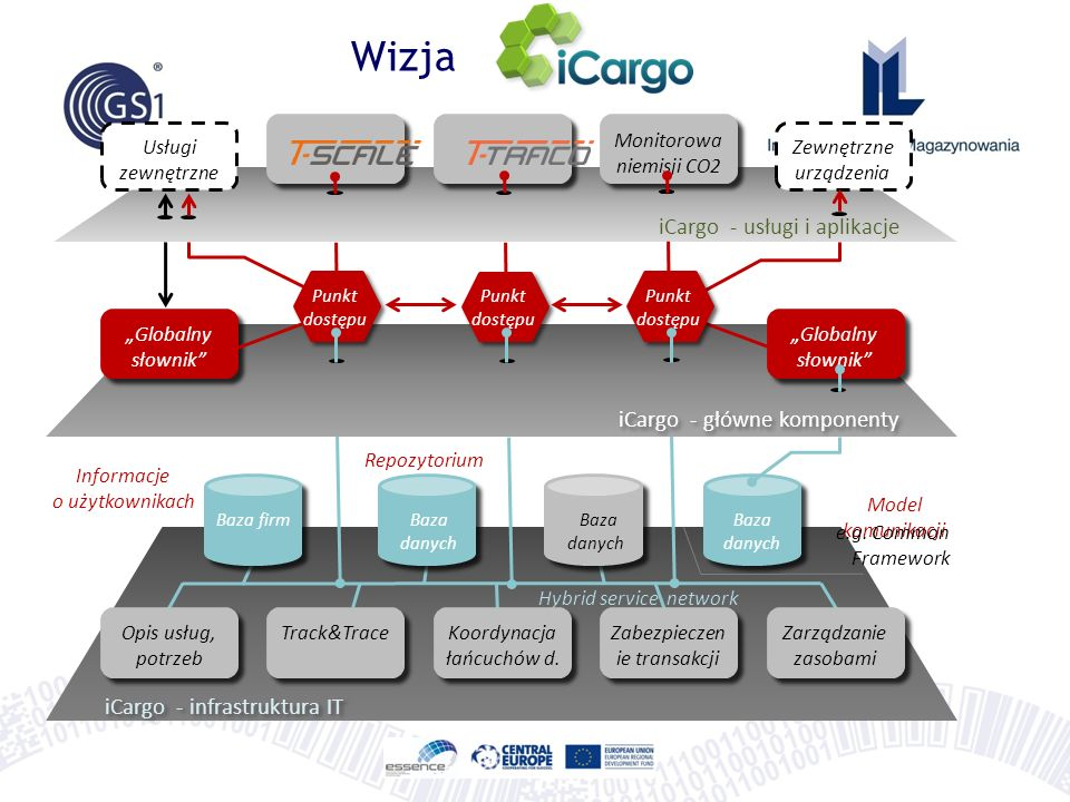 Wizja iCargo - usługi i aplikacje iCargo - główne komponenty