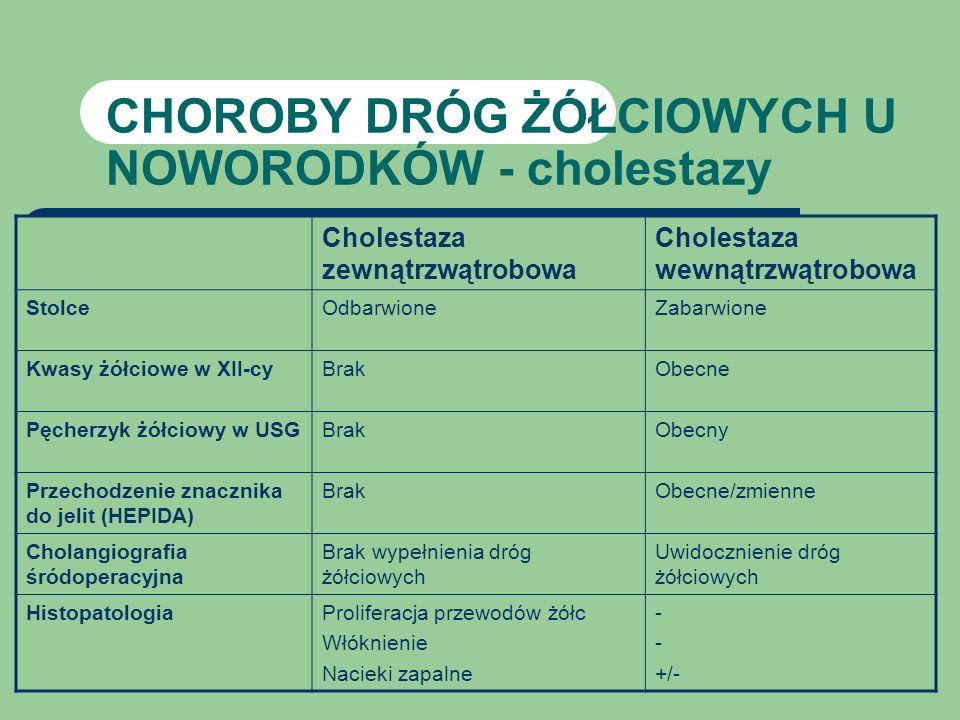 CHOROBY DRÓG ŻÓŁCIOWYCH U NOWORODKÓW - cholestazy