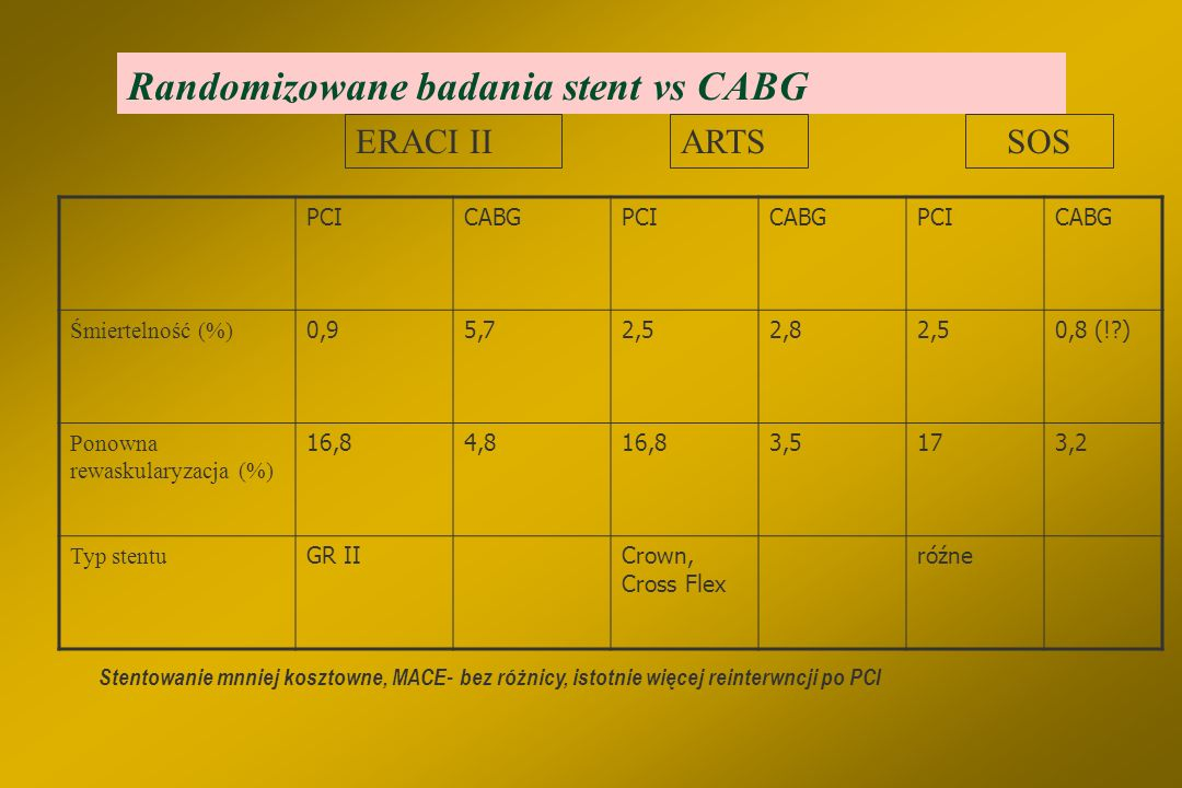 Randomizowane badania stent vs CABG