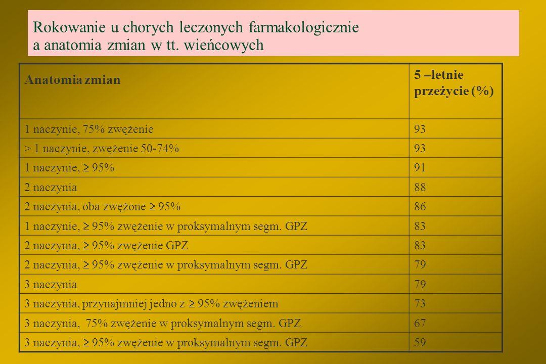 Rokowanie u chorych leczonych farmakologicznie a anatomia zmian w tt