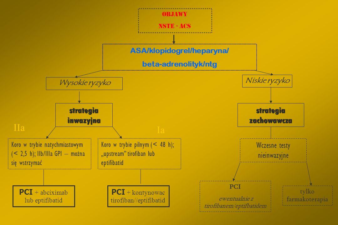 ASA/klopidogrel/heparyna/ beta-adrenolityk/ntg