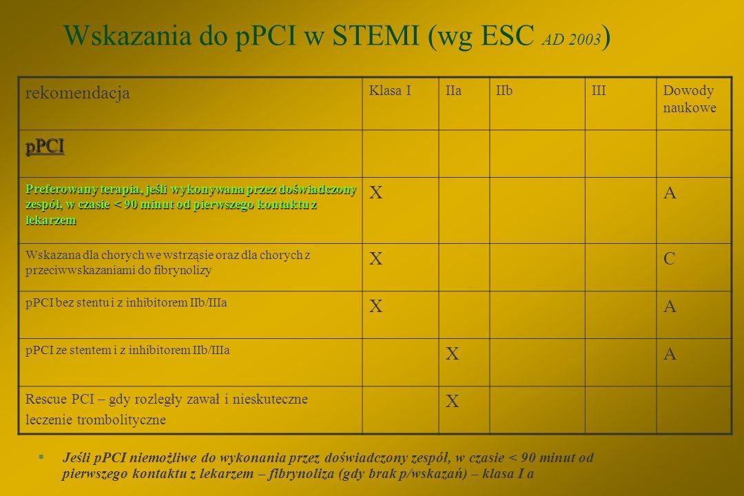 Wskazania do pPCI w STEMI (wg ESC AD 2003)
