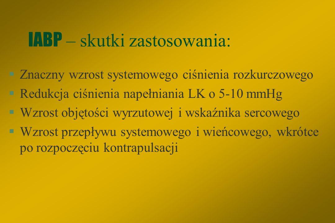 IABP – skutki zastosowania: