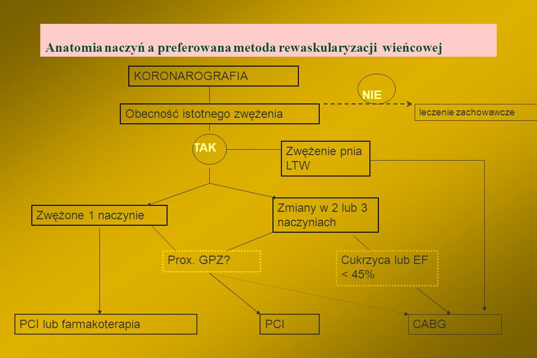 Anatomia naczyń a preferowana metoda rewaskularyzacji wieńcowej
