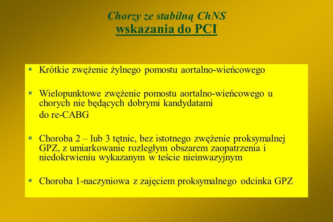 Chorzy ze stabilną ChNS wskazania do PCI